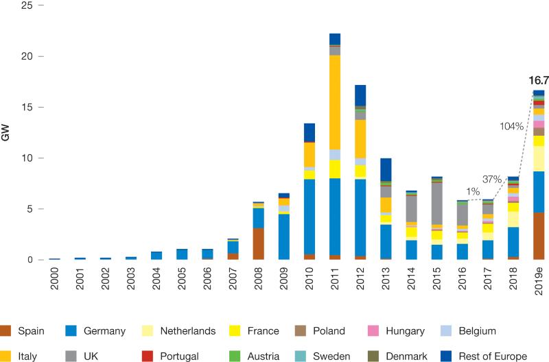 Ein Säulendiagramm zeigt den Zuwachs der Photovoltaik in der EU nach Staaten.