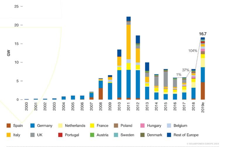 Zu sehen ist grafisch dargestellt der europäische Photovoltaik-Markt von 2000 bis 2019.