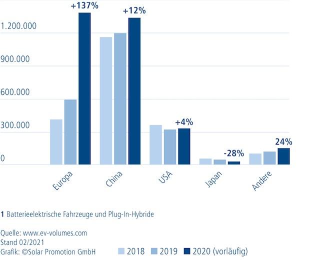 Zu sehen ist ein Balkendiagramm, das zeigt, dass Europa China in Jahr 2020 bei der Zulassung für batterieelektrische Autos und Plug-in-Hybride überholt hat.