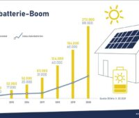 Eine Grafik zeigt das Wachstum der Solarbatterienachfrage der letzten Jahre.