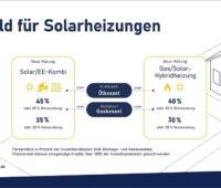 Zu sehen ist eine Grafik mit den verbesserten Förderbedingungen, die den Solarthermie-Absatz im ersten Halbjahr 2020 angeschoben haben.