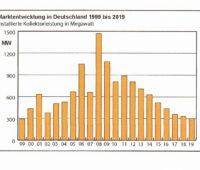 ZU sehen ist ein Balkendiagramm, dass die Entwicklung vom Solarthermie-Markt in Deutschland zeigt.