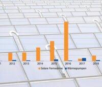 Grafik zeigt Marktentwicklung bei Großwärmepumpen und Solarthermie in Dänemark.