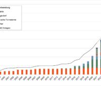 Balkendiagramm zeigt die prognostizierte Marktentwicklung der Solarthermie in Fernwärme-Netzen bis 2025 zeigt.