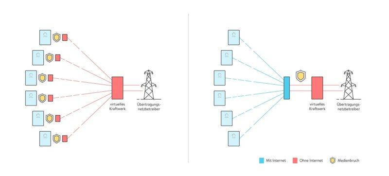 Zu sehen ist ein Schema, das die Wirkung der sonnenVPP Software erläutert.
