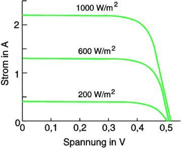 Die Grafik beschreibt die Eigenschaft einer Solarzelle in der Strom-Spannungskennlinie.