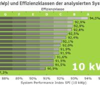 Die Grafik zeigt den System Performance Index der untersuchten Speichersysteme