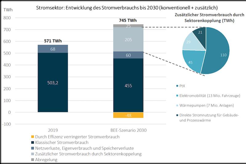 Diagramm mit Stromverbrauch 2019 und 2030