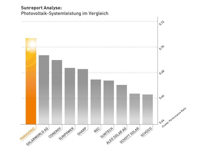 Zu sehen ist ein Balkendiagramm zum Vergleich von Photovoltaik-Anlagen in Italien.
