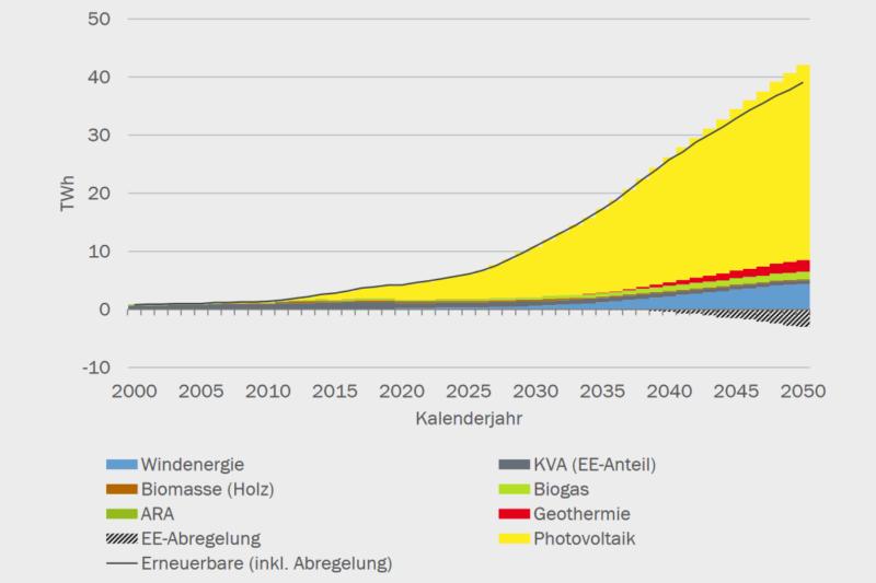 BfE-Szenario für die Schweiz