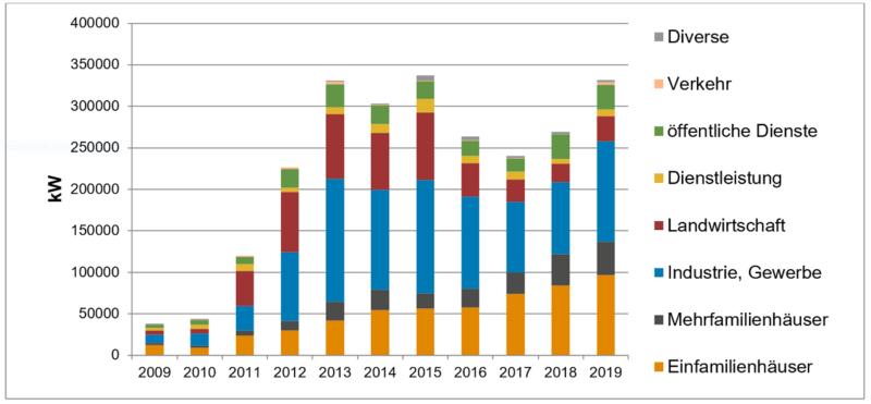 Zu sehen ist ein Balkendiagramm, das den Schweizer Photovoltaik-Markt 2019 zeigt.