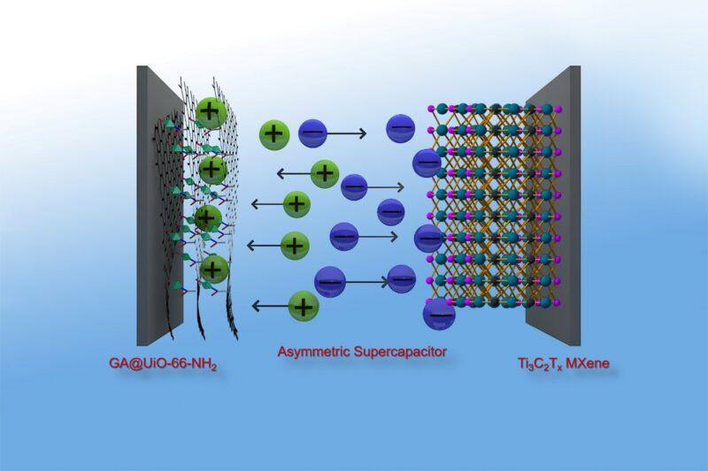 Zu sehen ist eine schematische Darstellung der neuartigen Superkondensatoren.