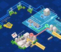 Zu sehen ist eine schematische Darstellung der Bausteine, die in Leuna für grünes Methanol aufgebaut werden.