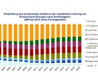 Grafik zeigt den abnehmenden Anteil privater Investitionen in Erneuerbare Energien