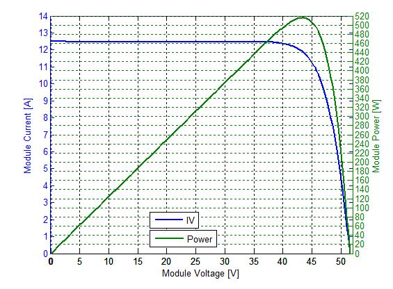 Zu sehen ist die Strom-Spannungskennlinie vom Vertex-Photovoltaik-Modul.