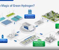 Eine Grafik zeigt verschiedene Aktivitäten rund um Wasserstoff.