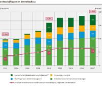 Zu sehen ist ein Balkendiagramm, dass Weniger Arbeitsplätze in den erneuerbaren Energien zeigt. rasfik, die