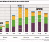 Zu sehen ist ein Balkendiagramm, das die Arbeitsplätze in den erneuerbaren Energien 2018 und den Jahren davor zeigt.