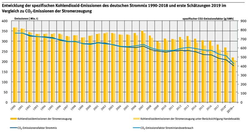 Zu sehen ist eine Grafik, die die Entwicklung der CO2-Emissionen pro Kilowattstunde Strom von 1990 bis 2019 zeigt.