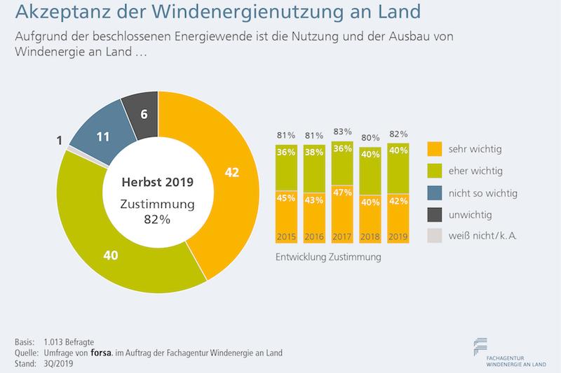 Grafische Darstellung zur Bedeutung des weiteren Ausbaus der WIndenegie. I82 Prozent halten dies für wichtig oder sehr wichtig.