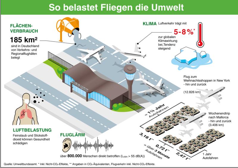grafische Darstellung der Umweltberlastung durch das Fliegen anhand von Zahlen und Bildern.