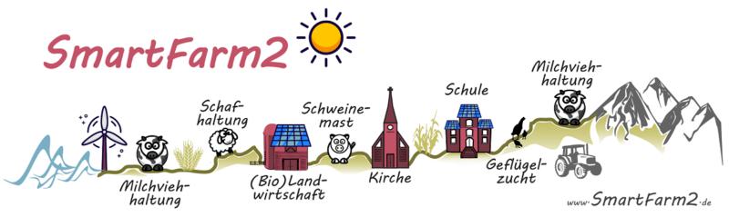 Zu sehen ist das Logo vom Projekt SmartFarm2, in dem es um den Photovoltaik-Eigenverbrauch im ländlichen Raum geht.