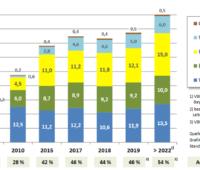 Zu sehen ist eine Grafik, die den Anteil der erneuerbaren Energien in Bayern zeigt. Laut der Strategie Klimaneutrales Bayern 2040 sollen es bis 2040 100 Prozent Windenergie, Photovoltaik, Wasserkraft und Biomasse sein.
