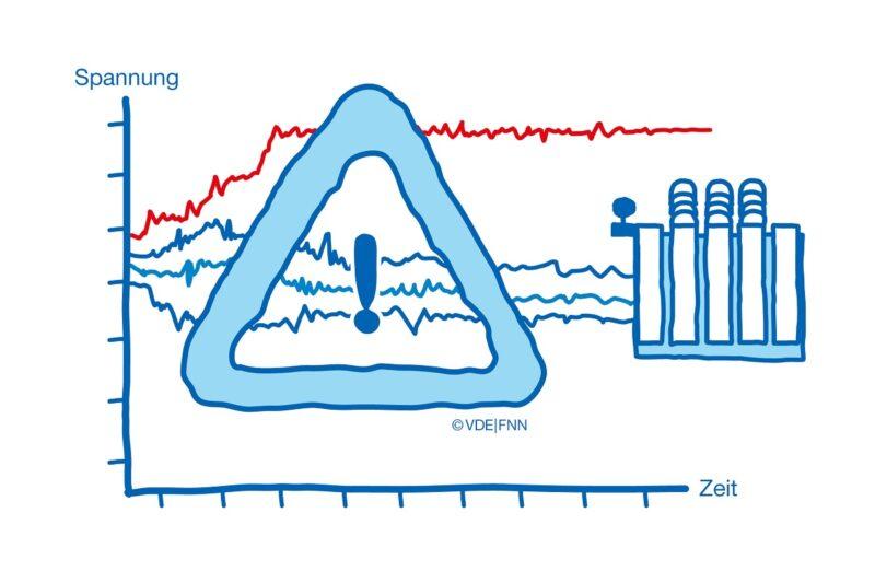 """Zu sehen ist eine symbolische Grafik zur VDE FNN Studie """"Spannungsfestigkeit""""."""