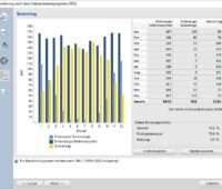 Zu sehen ist eine Grafik aus T*SOL von Valentin Software.