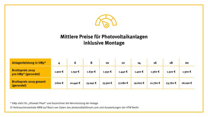 Zu sehen ist eine Grafik mit dem Preisindex für Photovoltaik-Anlagen.
