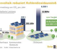 Eine Grafik veranschaulicht die vermiedenen CO2_Emissionen durch die Photovoltaik.