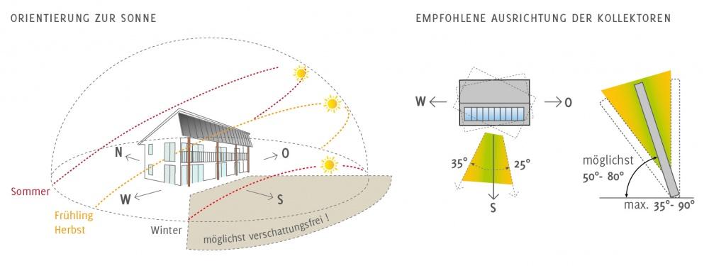 Die Grafik zeigt die empfohlene Ausrichtung der Sonnenkollektoren eines Sonnenhauses.