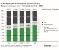 """Balkendiagramm zu Anteilen von Wärmepumpe, Gasheizung und """"sonstigen"""" im Neubau."""