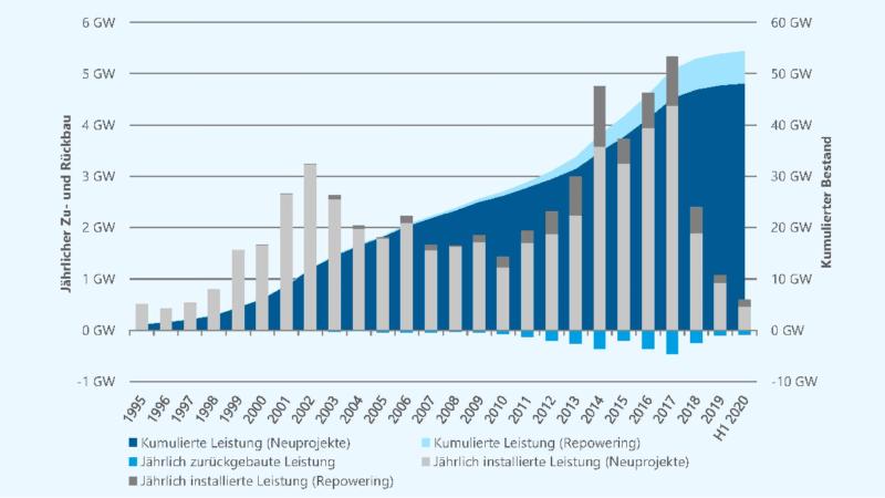 Zu sehen ist ein Balkendiagramm vom Windenergieausbau. NRW lag im ersten Halbjahr 2020 vorn.