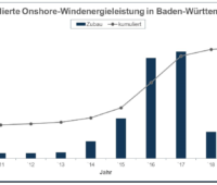 Zu sehen ist eine Grafik, die den Ausbau der Windenergie in Baden-Württemberg zeigt.