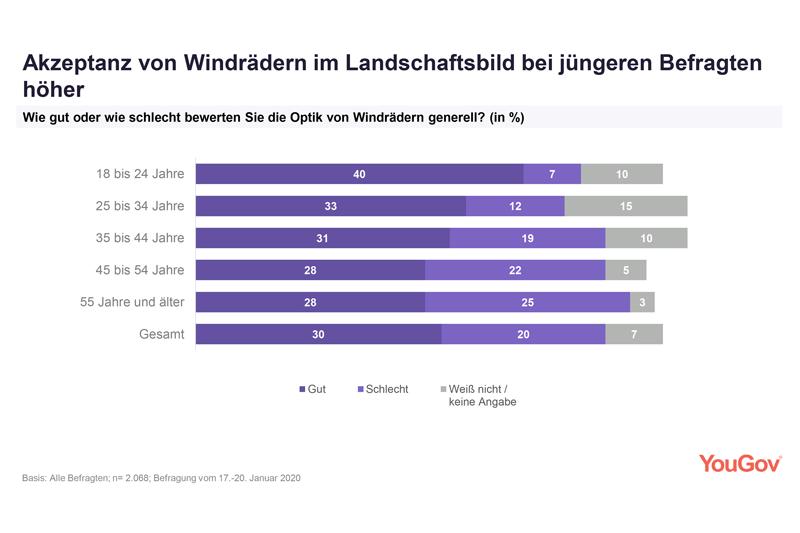 Grafische Darstellung der Umfrage zur Akzeptanz von Windrädern nach Alter