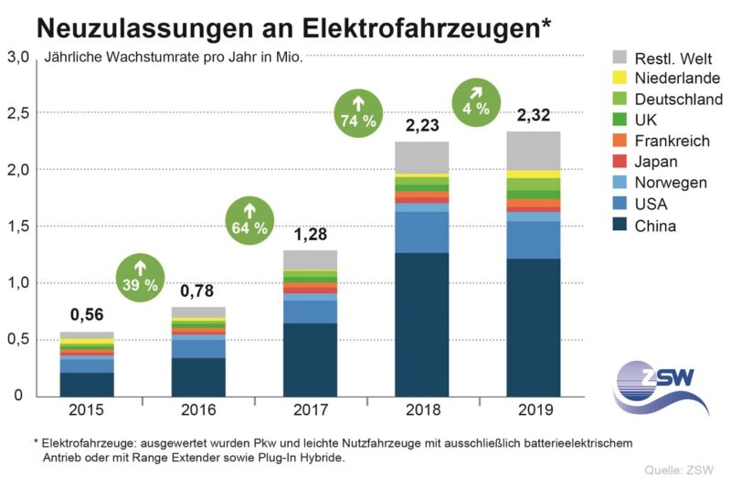 ZU sehen ist eine Grafik, die die Zahl der Elektroautos bei den Neuzulassungen weltweit zeigt.