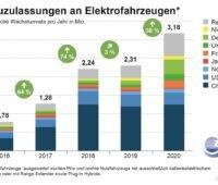 Zu sehen ist ein Balkendiagramm, das die weltweiten Neuzulassungen von Elektrofahrzeugen von 2016 bis 2020 zeigt.
