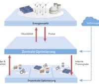 Grafik: Optimierungsebenen für das Energiesystem