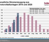 Die Grafik zeigt den Photovoltaik-Ertrag im April 2020 im Vergleiuch zu den anderen Monaten 2019 und 2020.