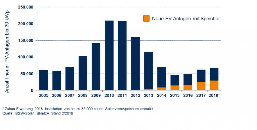 Grafische Darstellung der Marktentwicklung von Photovoltaik-Speichern und Photovoltaikanlagen in den vergangenen Jahren.