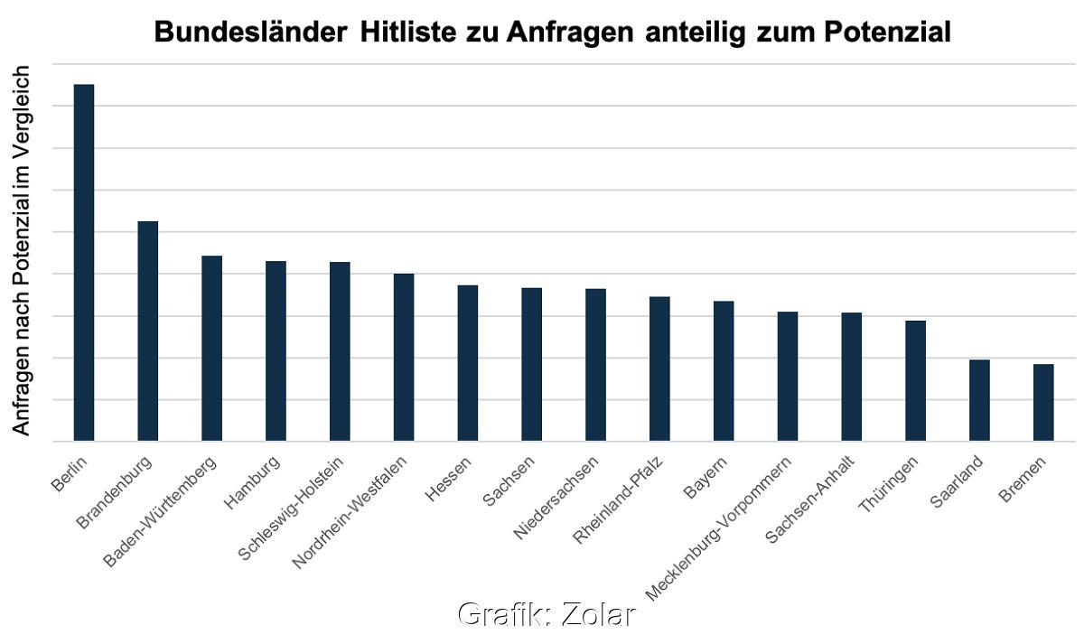 Zu sehen ist eine Grafik aus dem Zolar-Trend-Radar 2020, die Berlin und Brandenburg ganz vorne zeigt.