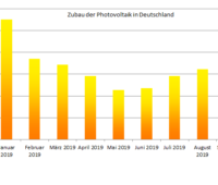 Entwicklung des PV-Zubaus von Januar bis September 2019 in einem Balkendiagramm.