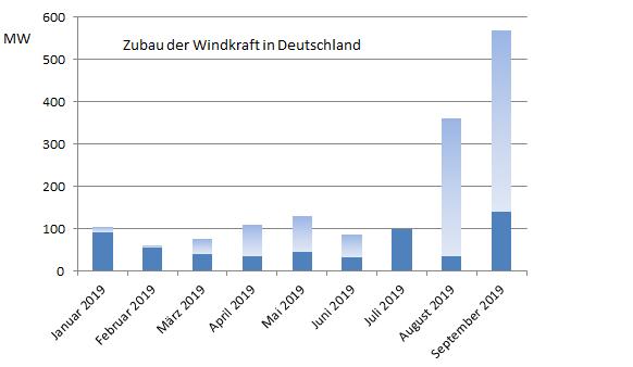 Grafische Darstellung des Windenergiezubaus von Januar bis September 2019.