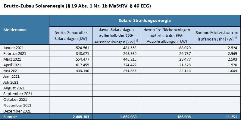Tabelle mit PV-Zubaudaten für 2021
