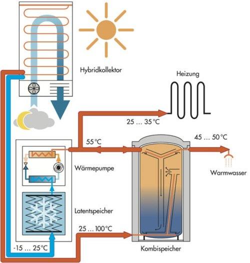 Schematische Darstellung eines Heizsystems mit einer solaren Wärmepumpe