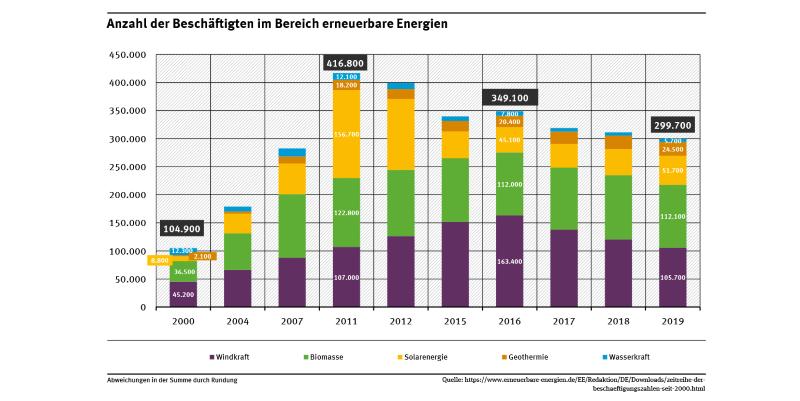 Grafik zeigt die Entwicklung der Jobs bei erneuerbaren Energien.