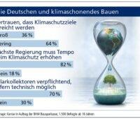 Zu sehen ist eine Grafik, die die Ergebnisse der Umfrage der BHW Bausparkasse zum Klimaschutz beim Bauen ausbereitet.