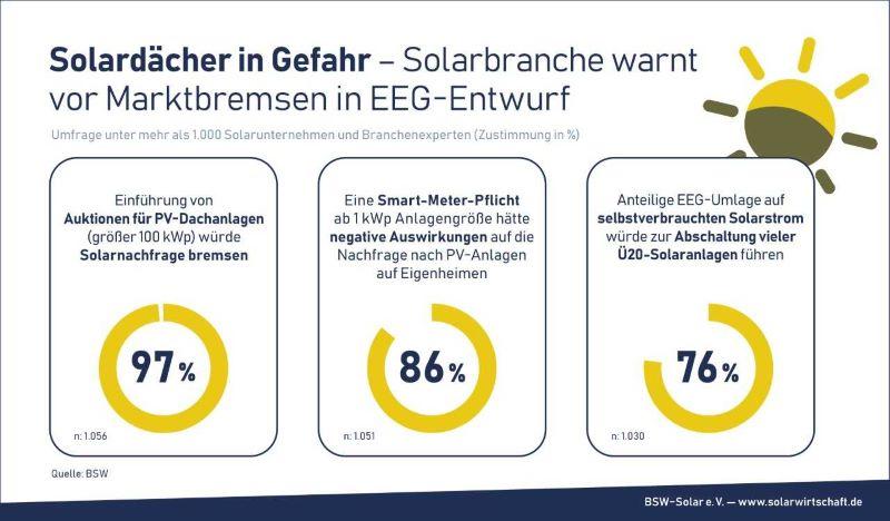 Eien Grafik bereitet in drei darstellungen die negativen erwartungen der Branche beim aktuellen EEG-Entwurf auf.