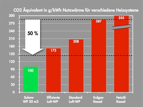 Das Bild zeigt eine Grafik, die den Kohlendioxidaustsoß von solaren Wärmepumpen mit anderen Heizungen vergleicht.